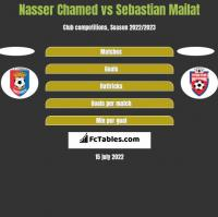 Nasser Chamed vs Sebastian Mailat h2h player stats