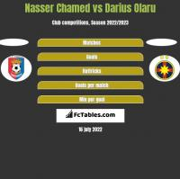 Nasser Chamed vs Darius Olaru h2h player stats