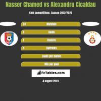 Nasser Chamed vs Alexandru Cicaldau h2h player stats
