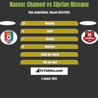 Nasser Chamed vs Ciprian Biceanu h2h player stats