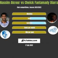Nassim Akrour vs Cheick Fantamady Diarra h2h player stats