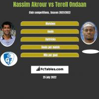 Nassim Akrour vs Terell Ondaan h2h player stats