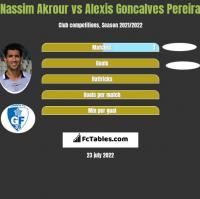 Nassim Akrour vs Alexis Goncalves Pereira h2h player stats