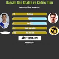 Nassim Ben Khalifa vs Cedric Itten h2h player stats