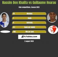 Nassim Ben Khalifa vs Guillaume Hoarau h2h player stats