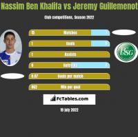 Nassim Ben Khalifa vs Jeremy Guillemenot h2h player stats