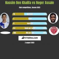 Nassim Ben Khalifa vs Roger Assale h2h player stats