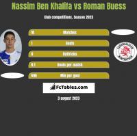 Nassim Ben Khalifa vs Roman Buess h2h player stats