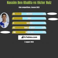 Nassim Ben Khalifa vs Victor Ruiz h2h player stats