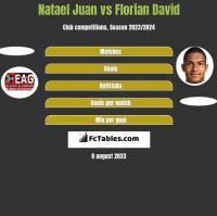 Natael Juan vs Florian David h2h player stats