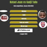 Natael Juan vs Gadji Tallo h2h player stats