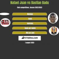 Natael Juan vs Bastian Badu h2h player stats
