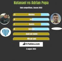 Natanael vs Adrian Popa h2h player stats