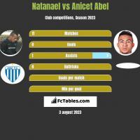 Natanael vs Anicet Abel h2h player stats
