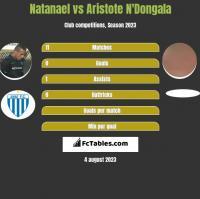 Natanael vs Aristote N'Dongala h2h player stats