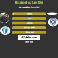Natanael vs Dani Kiki h2h player stats