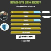 Natanael vs Dimo Bakalov h2h player stats