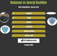 Natanael vs Georgi Bozhilov h2h player stats