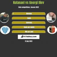 Natanael vs Georgi Iliev h2h player stats