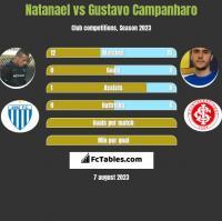 Natanael vs Gustavo Campanharo h2h player stats