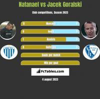 Natanael vs Jacek Goralski h2h player stats