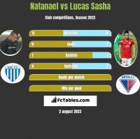 Natanael vs Lucas Sasha h2h player stats