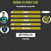 Nathan vs Andre Luis h2h player stats