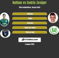 Nathan vs Cedric Zesiger h2h player stats
