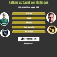Nathan vs David von Ballmoos h2h player stats