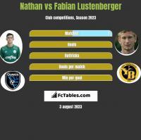 Nathan vs Fabian Lustenberger h2h player stats