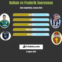Nathan vs Frederik Soerensen h2h player stats