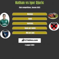Nathan vs Igor Djuric h2h player stats