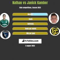 Nathan vs Janick Kamber h2h player stats