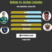 Nathan vs Jordan Lotomba h2h player stats