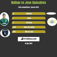 Nathan vs Jose Goncalves h2h player stats