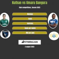 Nathan vs Umaru Bangura h2h player stats