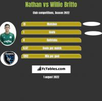 Nathan vs Willie Britto h2h player stats