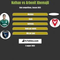 Nathan vs Arbenit Xhemajli h2h player stats