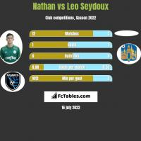 Nathan vs Leo Seydoux h2h player stats