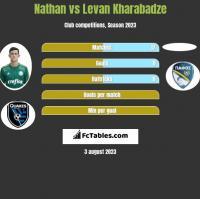 Nathan vs Levan Kharabadze h2h player stats