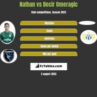 Nathan vs Becir Omeragic h2h player stats
