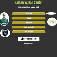 Nathan vs Ilan Sauter h2h player stats