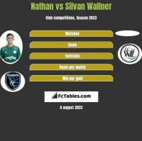 Nathan vs Silvan Wallner h2h player stats