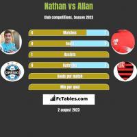 Nathan vs Allan h2h player stats