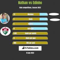 Nathan vs Edinho h2h player stats