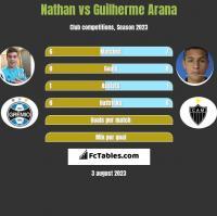 Nathan vs Guilherme Arana h2h player stats