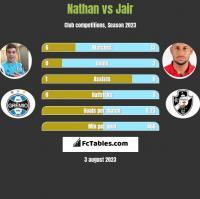 Nathan vs Jair h2h player stats