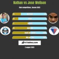 Nathan vs Jose Welison h2h player stats
