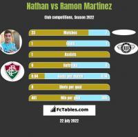 Nathan vs Ramon Martinez h2h player stats