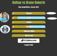 Nathan vs Bruno Roberto h2h player stats